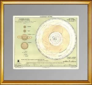 Планетная система. 1898 г. Старинная карта - подарок в кабинет